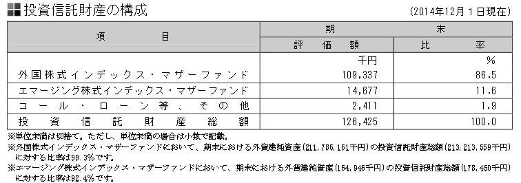 三井住友DC全世界株式-信託財産の構成
