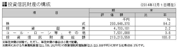 三井住友DC全世界株式-外国株式マザーファンド信託財産の構成
