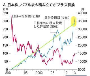 日本株、バブル後の積み立て投資がついにプラス転換