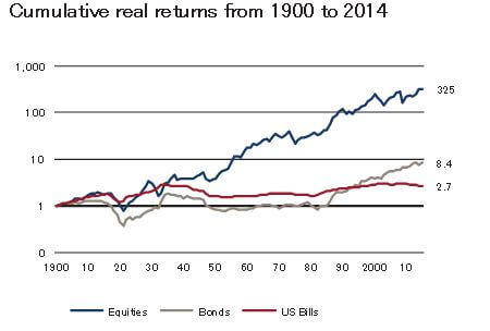 Global Investment Returns Yearbook 2015 - 1900-2014パフォーマンス