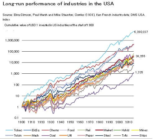 Global Investment Returns Yearbook 2015 -long run inventment performance in USA