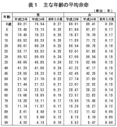 H25年主な年齢の平均余命