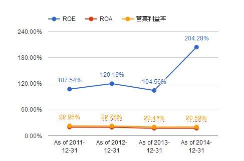 CL ROE2014