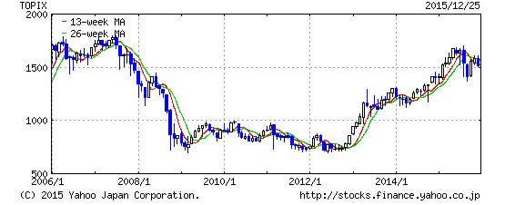 TOPIX2005-2015