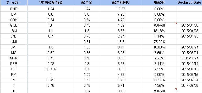 dividend increase portfolio2015 (2)