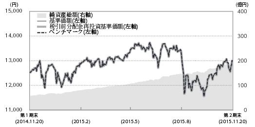 ニッセイ外国株式インデックスファンド第2期基準価額の推移