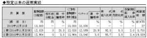 ニッセイ外国株式インデックスファンド第2期設定以来の運用結果