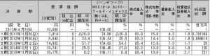 三井住友DC全海外株式インデックスファンド-第5期設定来の運用実績