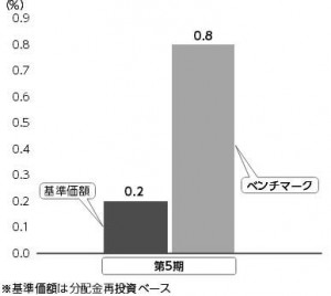三井住友DC全海外株式インデックスファンド-第5期ベンチマークとの対比