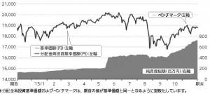 三井住友DC全海外株式インデックスファンド-第5期基準価額の推移