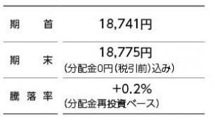 三井住友DC全海外株式インデックスファンド-第5期騰落率