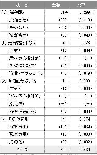 三井住友DC全海外株式インデックスファンド-第5期実質コスト