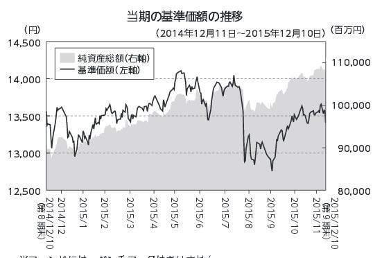 セゾン投信第9期基準価額の推移チャート