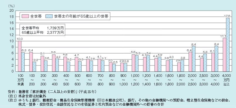 平成27年版高齢社会白書(全体版)年代別貯蓄現在高