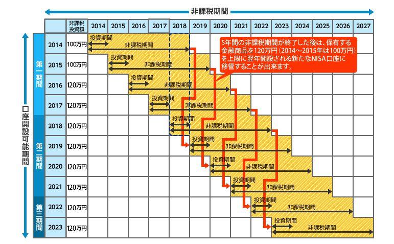 SBI証券 NISA活用イメージ