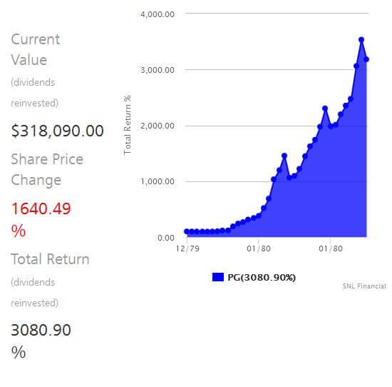 Financial Calculators P&G