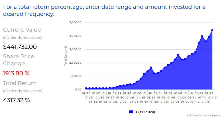 PG39年間の株式投資結果