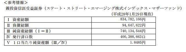 ステート・ストリート新興国株式-マザーファンドの規模