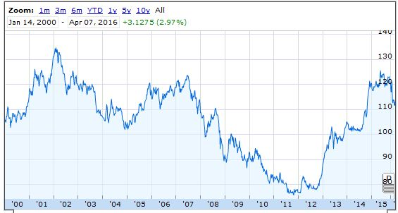 us dollar yen -seventeen years chart