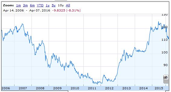 us dollar yen -ten years chart