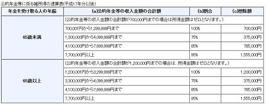 公的年金等の課税関係 (1)