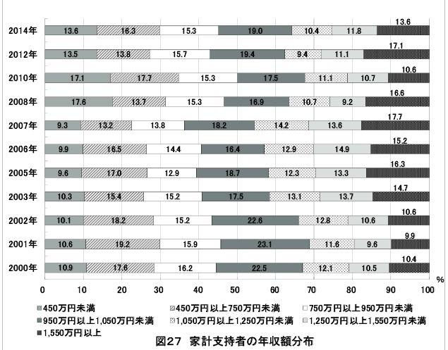 2014年東大家計支持者の年収