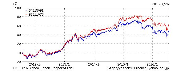 世界経済インデックスFとセゾングローバルバランスF