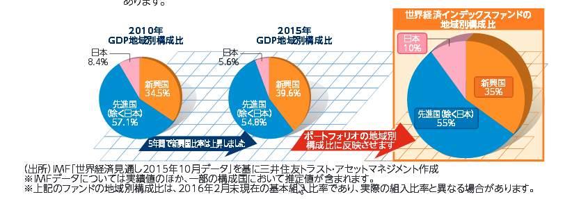 世界経済インデックスファンド地域別構成比