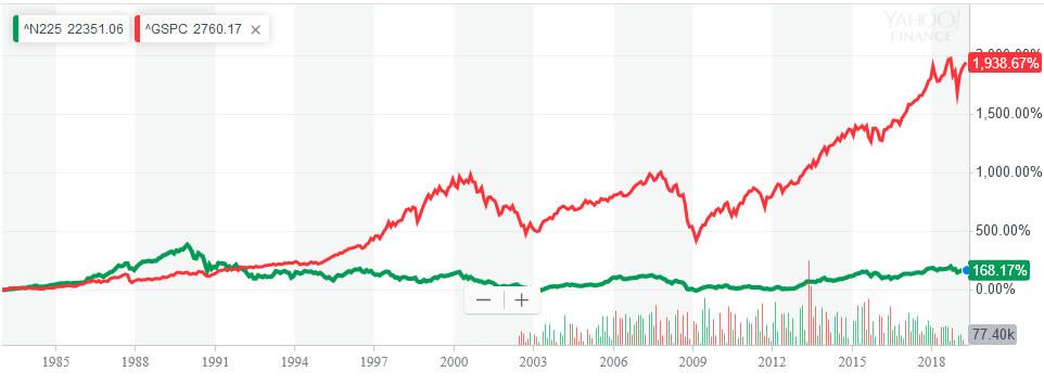 S&P500と日経平均40年チャート