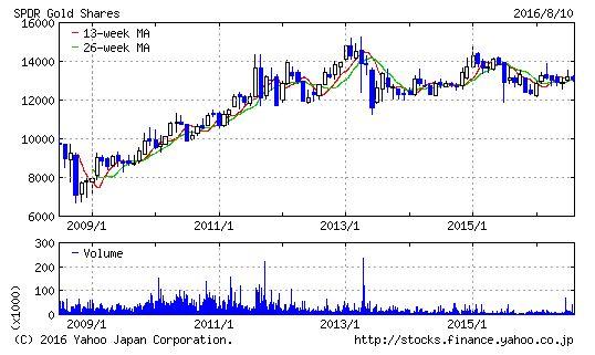 SPDR gold shares 08102016