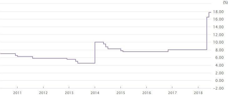 トルコリラ政策金利201808 (1)