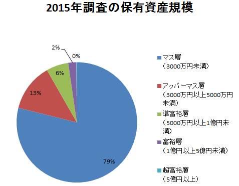 2015年調査の保有資産規模