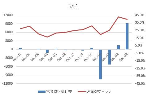 MO営業FCマージン2019