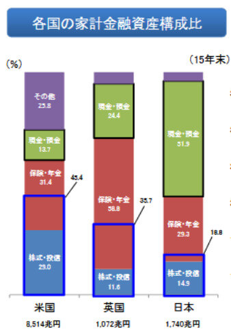 各国の金融資産割合