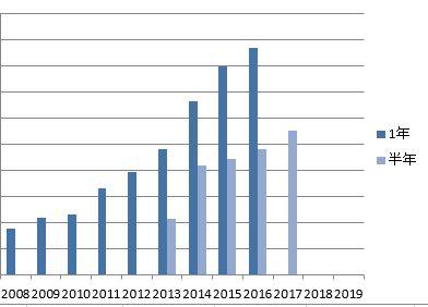 2017年上半期配当金