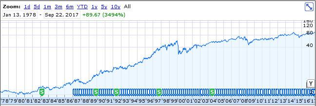 Procter & Gamble stock chart 1978- (1)