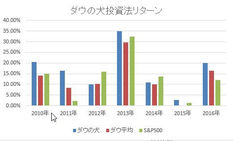 ダウの犬投資法のリターンのグラフ2010-2016