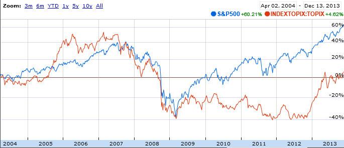 S&P500-TOPIX 10year-chart