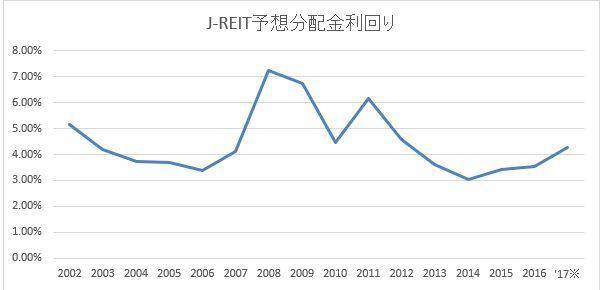 J-REIT予想分配金利回り2017