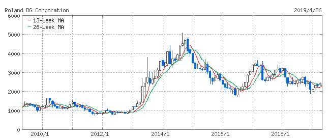 ローランドDG株価チャート201904