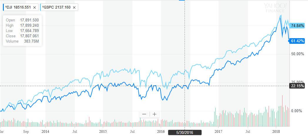 NY dow & S&P500 5年チャート MARCH 2018