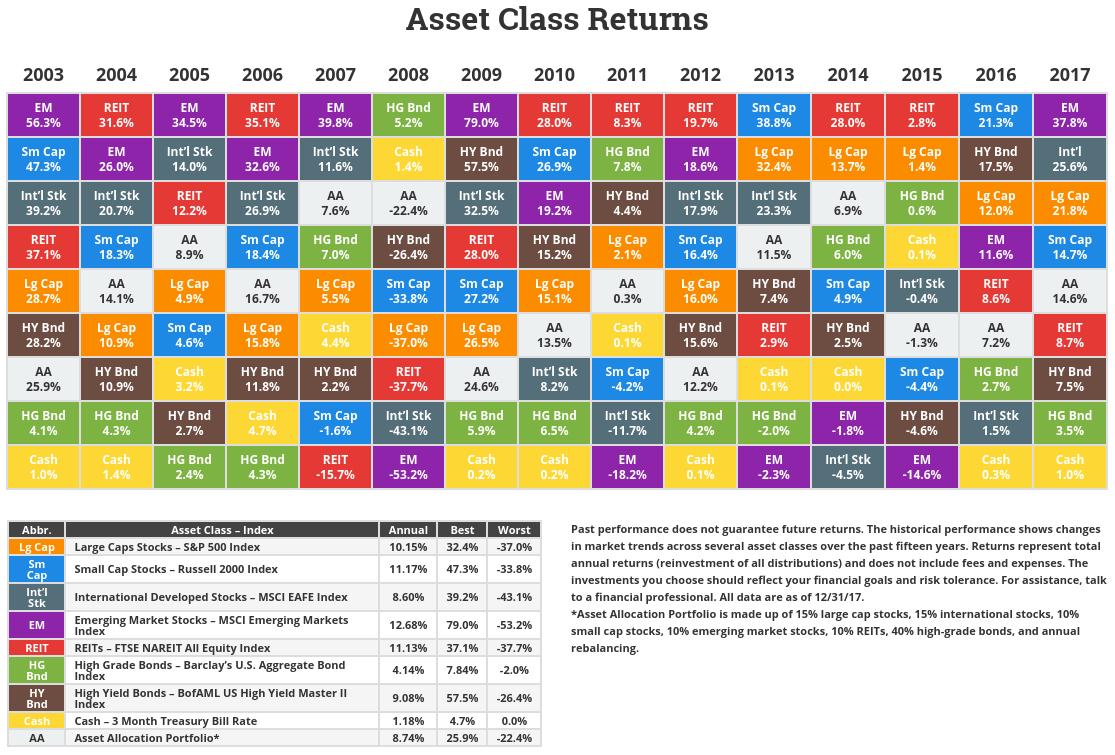 Asset-Class-Returns-FY-2017