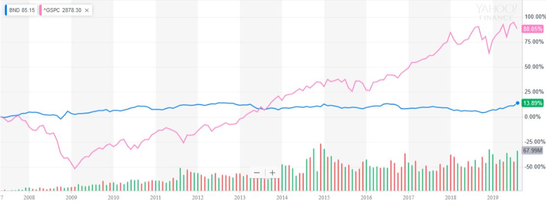 BNDリーマンショック以降の株価チャート