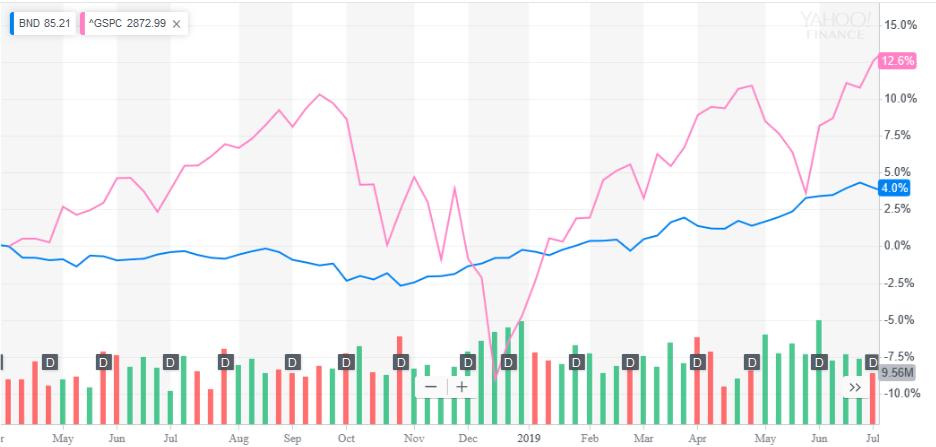 BND株価チャート2018年4月-2019年8月