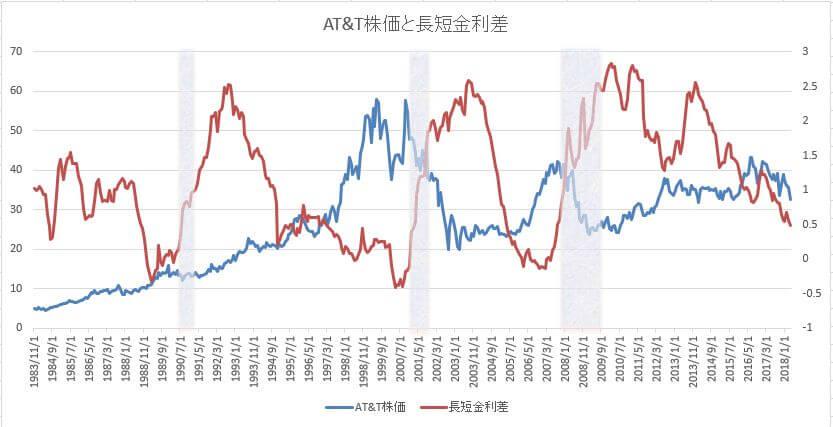 AT&T株価と長短金利差