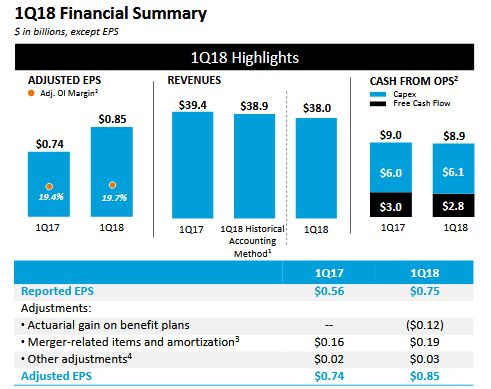 AT&T 1Q18 Financial Summary
