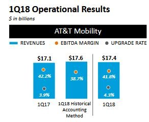 AT&T Mobility-1Q18