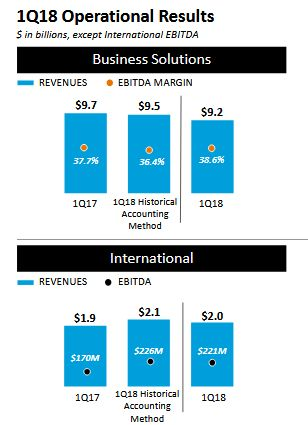 AT&T business solution1Q18