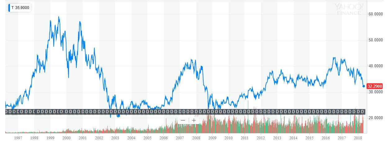 AT&T stock chart