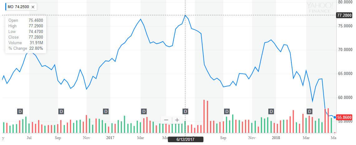 MO-2years chart 20180507